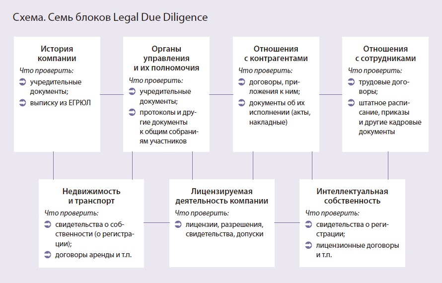 Legal-Due-Diligence