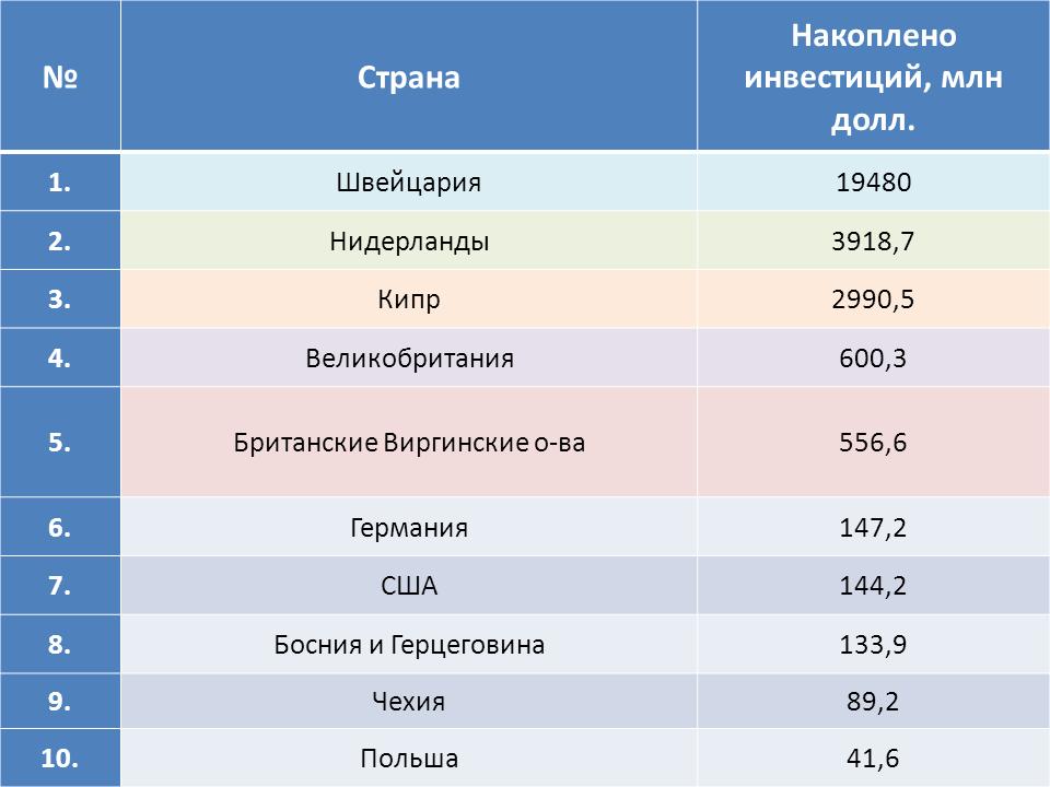 investitsii-iz-moskvu