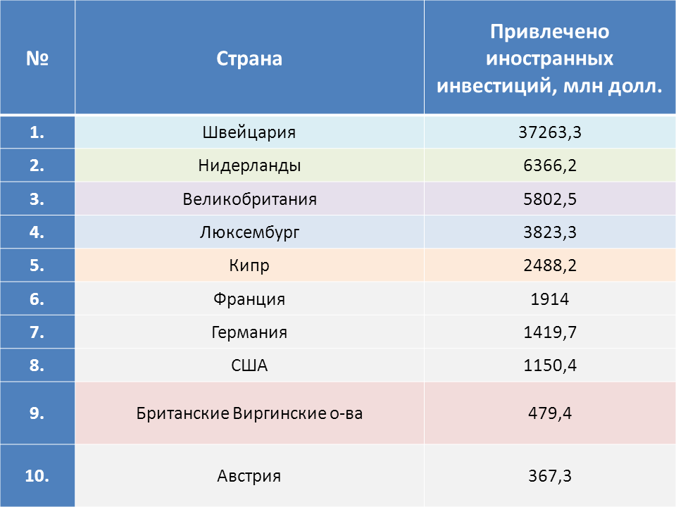 investitsii-v-moskvu