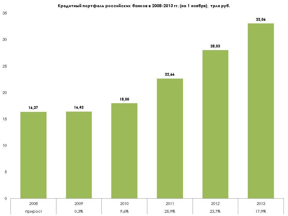 kreditnyy-portfel-rossiyskikh-bankov-v-2008-2013