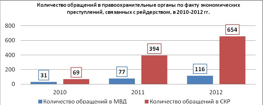 Источник: МВД, СКР.
