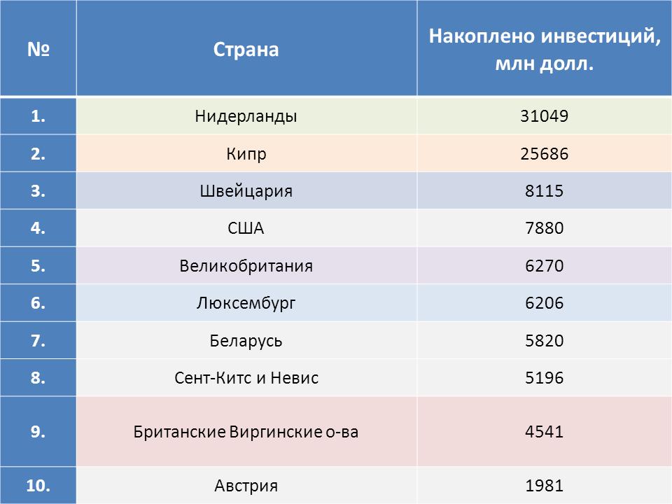tablitsa-investitsii-iz-rossii