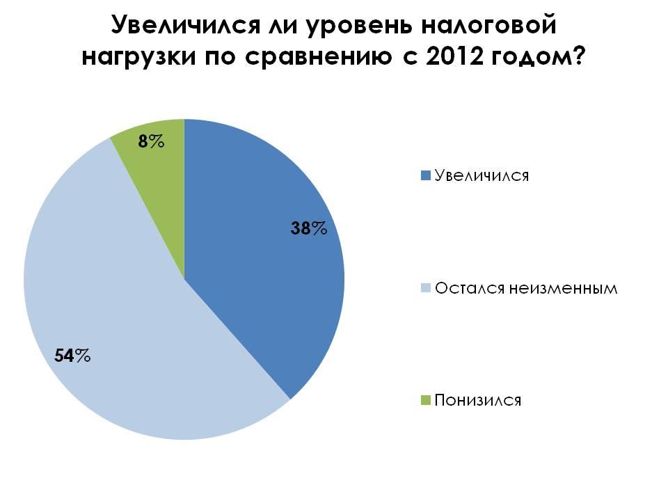 uroven-nalogovoy-nagruzki-v-2012-godu