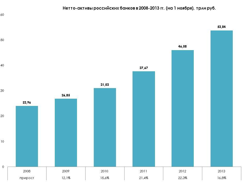 netto-aktivy-rossiyskikh-bankov-v-2008-2013