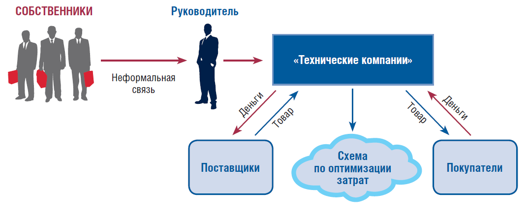 Типичная структура российского объекта инвестирования до преобразования по международным стандартам