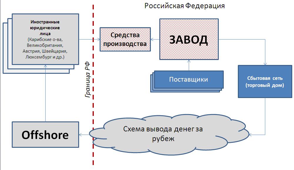 Новый метод преобразования российского объекта инвестирования (тренд 2012-2013 гг.)